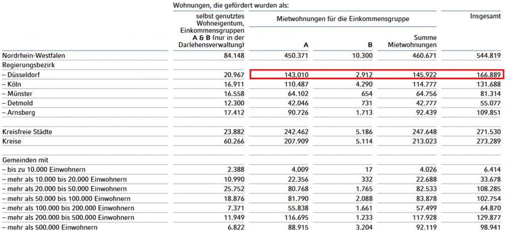 Sozialwohnungen mit WBS in Duesseldorf
