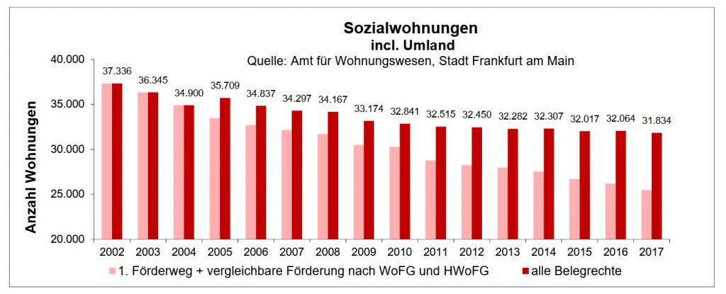 Entwicklung der Sozialwohnungen in Frankfurt