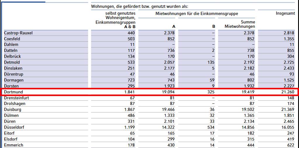 WBS Wohnungen Dortmund